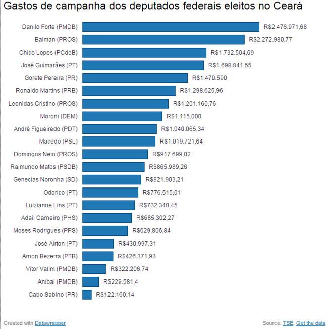 Gastos de campanha dos deputados federais eleitos no Ceará